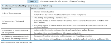 auditor and auditee perceptions of internal auditing practices in