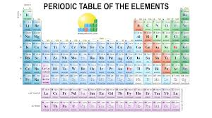 Periodix Table Chemistry Images Gallery