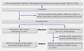 how to write publish a scientific paper pdf open access publishing article downloads and citations download figure