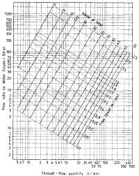 pipe friction loss table 16 testing of a new installation