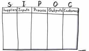 How To Complete The Sipoc Diagram Sipoc Template