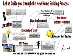 our process new homes in edmond ok landmark fine homes