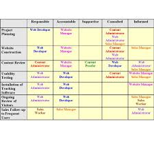 How To Create A Raci Matrix Project Management Delegation Tool Rasci Matrix Template
