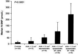 Ava Sessions Spectrum Of Calcific Aortic Valve Disease Circulation