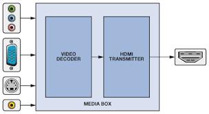 hdmi made easy hdmi to vga and vga to hdmi converters analog