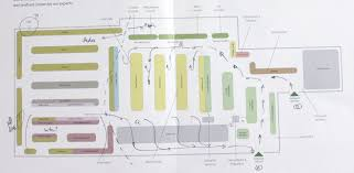 deconstructing waitrose well their store layout greenworm