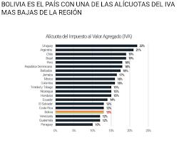 iva en mexico 2016 en bolivia se aplica una de las tasas de iva más bajas de la región