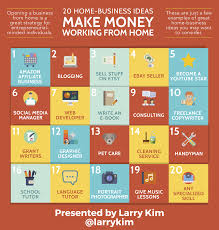 Which Work From Home Jobs 20 Home Business Ideas Make Money Working From Home