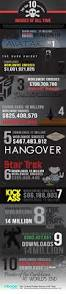 206 best infographics entertainment images on pinterest the top 10 most pirated movies of all time infographic