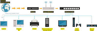 Home Lan Network Design How To Ditch Wi Fi For A High Speed Ethernet Wired Home
