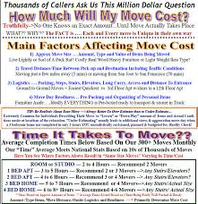 Estimate Moving Costs Distance by San Jose Movers 99