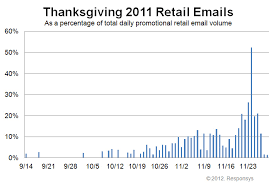 season finale thanksgiving 2011 oracle marketing cloud