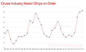 new year opens with record breaking orderbook cruise industry