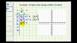 ex 2 graph a linear equation containing fractions using a table