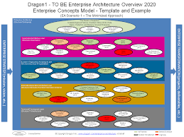 modern home design enterprise enterprise architecture roadmap template home design popular