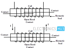 classification of relays