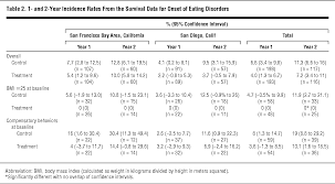 meters squared prevention of eating disorders in at risk college age women