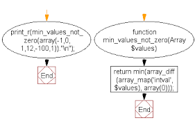 php array map php array exercise the lowest integer not 0 from a list