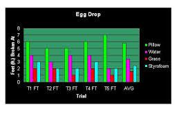 how to upgrade eggdrop mwvsciencefair erid tem4