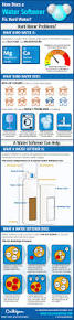 how does plumbing work how does a water softener work we put together an infographic to