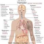 Main side effects of tramadol.