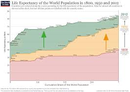Usa Interactive Map Education In The Usa See The World Through life expectancy our world in data