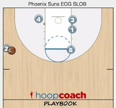 76 best coaching images on pinterest coaching drills and basketball