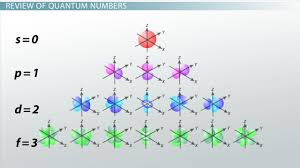 atomic structures pauli exclusion principle aufbau principle