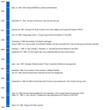 printable star wars novel timeline strategic defense initiative wikipedia
