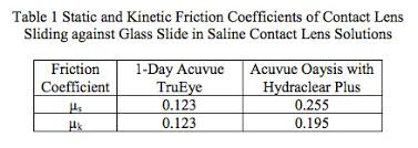 Friction Coefficient Table by Friction Measurements Ebatcoebatco