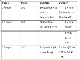 net paper pattern 2015 what is the exam pattern for ugc net 2015 for paper 3 is it