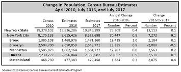 census bureau york nyc population current and projected populations