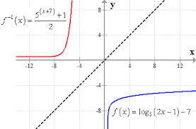 inverse of logarithmic function u2013 chilimath