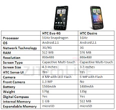 difference between iphone and android new phone perhaps android