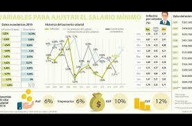 cuanto es salario minimo en mexico2016 el salario mínimo en colombia para 2016 mi da economía y