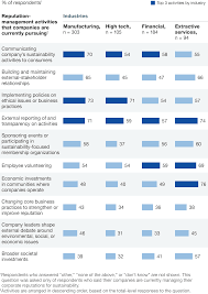 how to write a survey research paper sustainability s strategic worth mckinsey global survey results reckoning with reputation