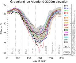 a new record linked to climate change was just set in greenland