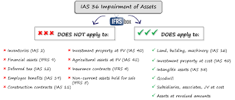 What Is A Good Objective For A Resume Ias 36 Impairment Of Assets Ifrsbox
