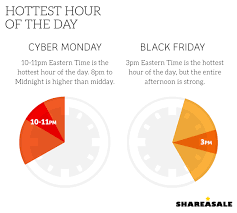 black friday social media campaigns part iii the ultimate black friday and cyber monday guide for