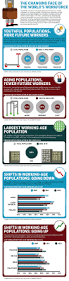 30 best infographics images on pinterest infographics create the changing face of the world u0027s workforce infographic infographic