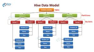 Create External Table Hive Hive Data Model Learn To Develop Data Models In Hive Dataflair