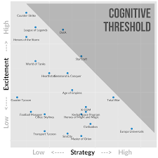 game genre map the cognitive threshold in strategy games