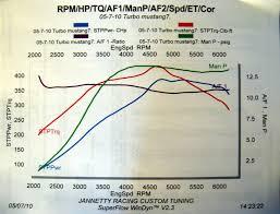 ford mustang v6 turbo 2006 ford mustang 4 0 v6 turbo dyno results graphs hosepower