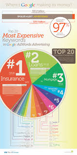 Keyword Average Monthlysearches Article Keyword Tags The Top 20 Most Expensive Keyword Categories In Google Adwords