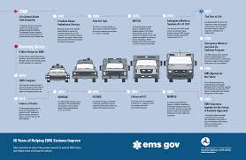 history of the nremt and ems