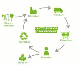 consomag fournitures bureau les achats de produits plus écologiques ademe