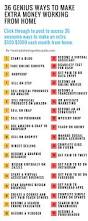 Best 25 My Blog Ideas Best 25 Make Money From Home Ideas On Pinterest Extra Money