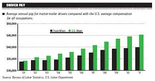 drivers bureau pay gap widens for truck drivers