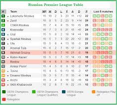russia premier league table akhmat grozny vs fc rostov prediction sportpesa games