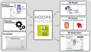 hoops publish technical documentation tech soft 3d